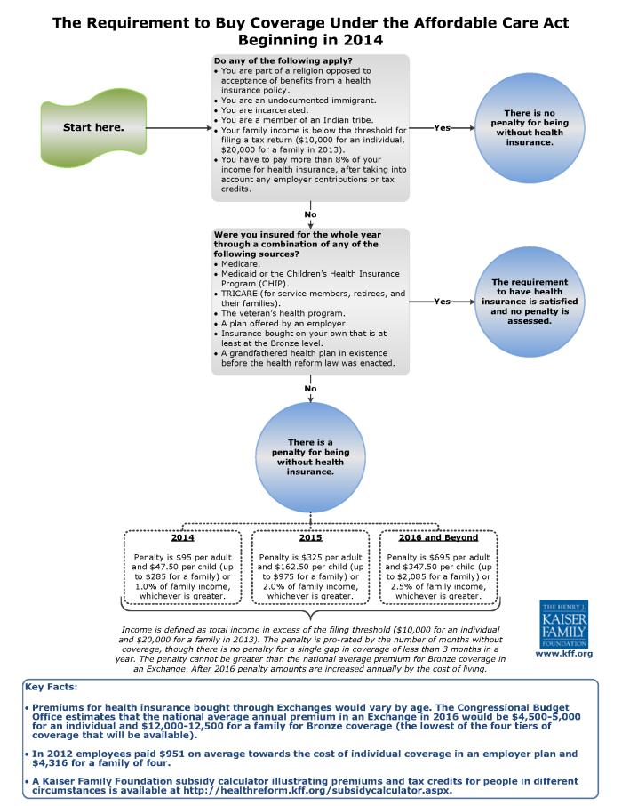 Mandating health insurance