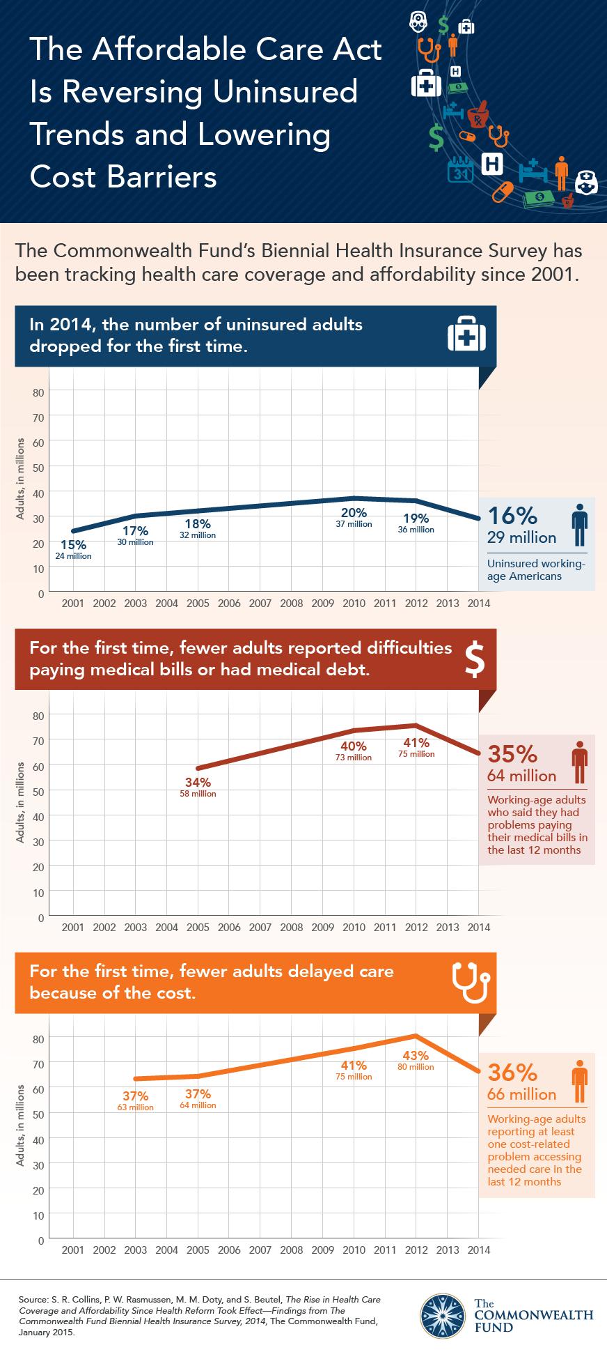 ACA trends in uninsured