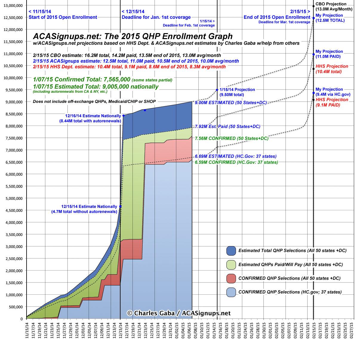 understanding obamacare 39 s enrollment numbers obamacare facts. Black Bedroom Furniture Sets. Home Design Ideas