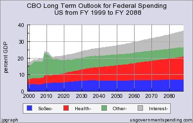 cbo-long-term-spending