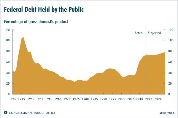 debt-held-by-public