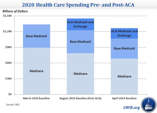healthcare-spending-aca-cbo-chart