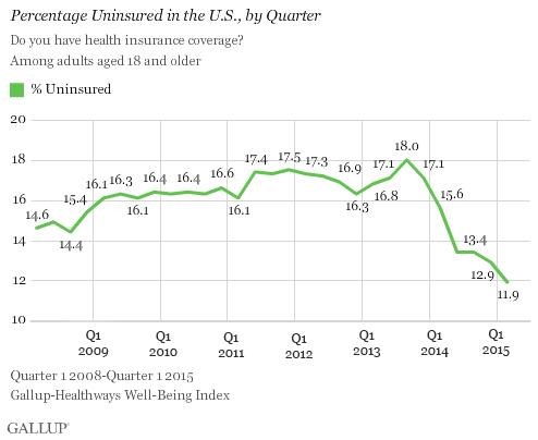 uninsured-rate-gallup-april-2015