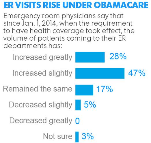 Study Shows ER Visits Up Under ACA - Obamacare Facts