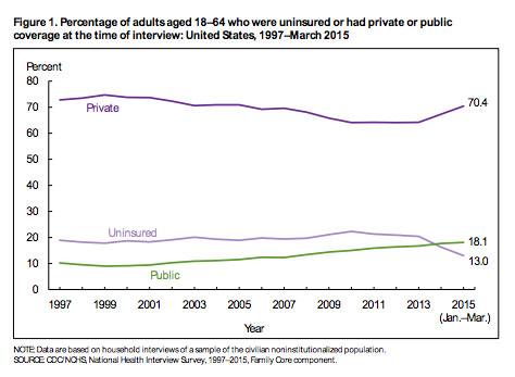 uninsured-rate-chart-2015