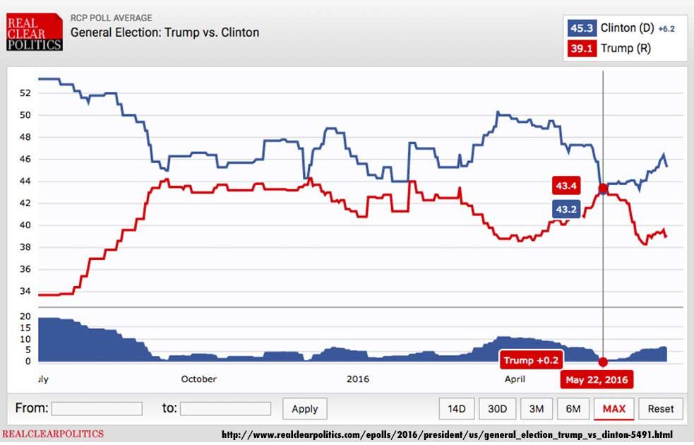 Hillary v. Trump favorability rating.
